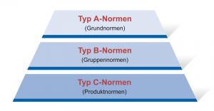 Die Einteilung von Sicherheitsnormen unterscheidet drei Normentypen: Sicherheits-Grundnormen (Typ A), Sicherheits-Gruppennormen (Typ B) und spezifische Sicherheits-Produktnormen (Typ C).