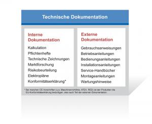 Der Teil der Technischen Dokumentation, der beim Hersteller verbleibt, wird auch als interne Technische Dokumentation bezeichnet. Externe Technische Dokumentation ist demzufolge alles, was dem Betreiber der Maschine zur Verfügung gestellt wird.