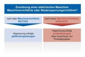 Mit der Maschinenrichtlinie 2006/42/EG erfolgt die Abgrenzung zur Niederspannungsrichtlinie 2006/95/EG nicht mehr gefahren-, sondern produktbezogen.