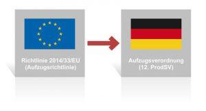 Die 12. ProdSV, die sogenannte Aufzugsverordnung, regelt das Inverkehrbringen neuer Aufzüge. Sie basiert auf der europäischen Aufzugsrichtlinie (2014/33/EU).