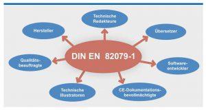 Die DIN EN 82079-1 richtet sich an alle Akteure, die mit dem Erstellen von Nutzungsinformationen (Bedienungs- und Gebrauchsanleitungen) zu tun haben.