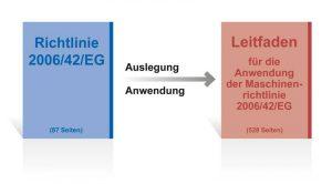 Der Leitfaden für die Anwendung der Maschinenrichtlinie 2006/42/EG dient Konstrukteuren und Maschinenherstellern als Interpretationshilfe.
