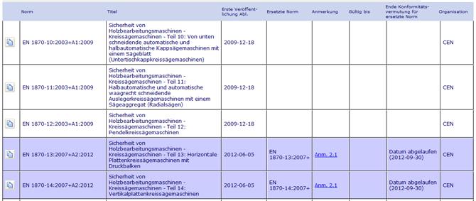 """Datenbank """"Harmonisierte Normen für die CE-Kennzeichnung"""" (WEKA Business Portal)"""