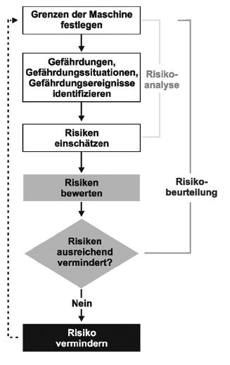 Schritte bei der Risikobeurteilung von Maschinen
