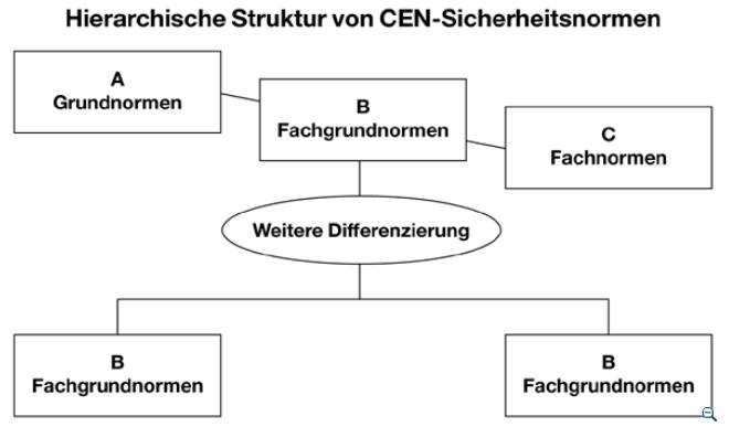 Stufenstruktur der europäischen Normengestaltung unter Berücksichtigung der Maschinenrichtlinie