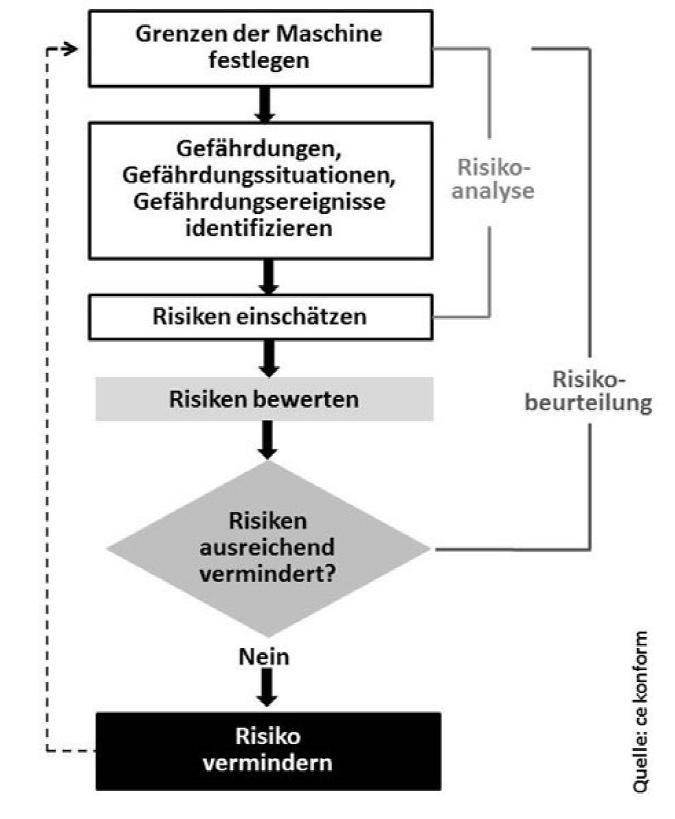 Risikobeurteilung nach EN ISO 12100