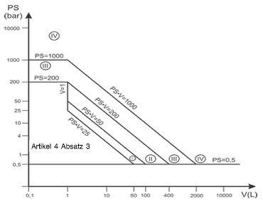 Druckgeräterichtlinie - Diagramm 1: Behälter gemäß Artikel 4 Absatz 1 Buchstabe a Ziffer i erster Gedankenstrich