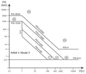 Druckgeräterichtlinie - Diagramm 2: Behälter gemäß Artikel 4 Absatz 1 Buchstabe a Ziffer i zweiter Gedankenstrich