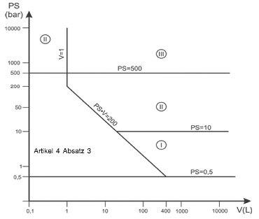 Druckgeräterichtlinie - Diagramm 3: Behälter gemäß Artikel 4 Absatz 1 Buchstabe a Ziffer ii erster Gedankenstrich