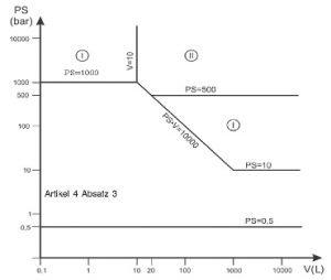 Druckgeräterichtlinie - Diagramm 4: Behälter gemäß Artikel 4 Absatz 1 Buchstabe a Ziffer ii zweiter Gedankenstrich