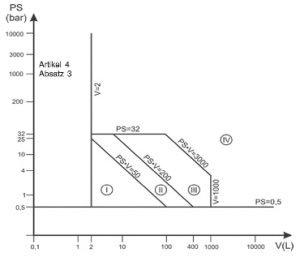Druckgeräterichtlinie - Diagramm 5: Druckgeräte gemäß Artikel 4 Absatz 1 Buchstabe b