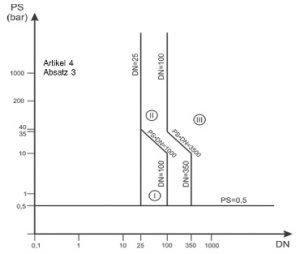 Druckgeräterichtlinie: Diagramm 6: Rohrleitungen gemäß Artikel 4 Absatz 1 Buchstabe c Ziffer i erster Gedankenstrich