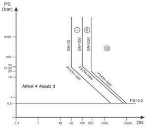 Druckgeräterichtlinie - Diagramm 7: Rohrleitungen gemäß Artikel 4 Absatz 1 Buchstabe c Ziffer i zweiter Gedankenstrich