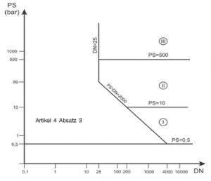 Druckgeräterichtlinie - Diagramm 8: Rohrleitungen gemäß Artikel 4 Absatz 1 Buchstabe c Ziffer ii erster Gedankenstrich
