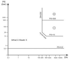 Druckgeräterichtlinie - Diagramm 9: Rohrleitungen gemäß Artikel 4 Absatz 1 Buchstabe c Ziffer ii zweiter Gedankenstrich