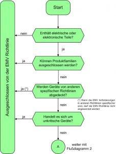 Ablaufdiagramm 1 - Anwendungsbereich