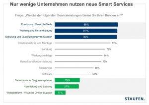 Staufen-Studie: lean service im Maschinen-und Anlagenbau 2016