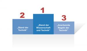 """""""Stand der Technik"""" ist eine zentrale Klausel in der Bewertung der Sicherheit von Maschinen. Sie steht im Sicherheitsniveau zwischen den """"anerkannten Regeln der Technik"""" und dem """"Stand von Wissenschaft und Technik""""."""