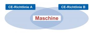 Viele technische Produkte und auch Maschinen werden von mehreren CE-Richtlinien erfasst. Die Anhänge der Richtlinien definieren, welche Inhalte die jeweilige Konformitätserklärung enthalten muss.