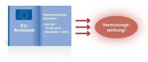 Wird eine harmonisierte Norm im offiziellen Amtsblatt der EU veröffentlicht, löst dies eine Konformitätsvermutung aus.