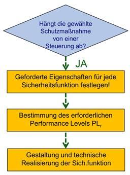 Gestaltung der Sicherheitsfunktion gemäß EN ISO 13849