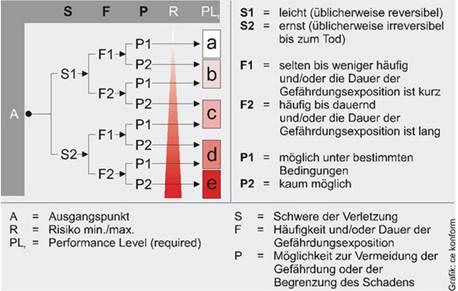Über den Risikograf zum Performance Level