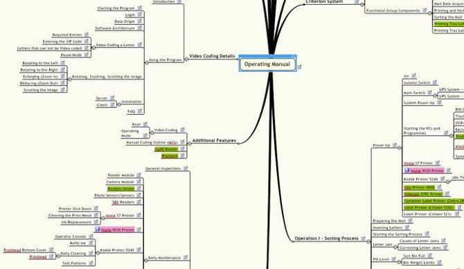 Mindmap Übersicht Anlagendokumentation