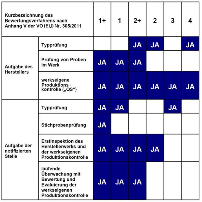 Übersicht über die Systeme der Konformitätsverfahren für Bauprodukte