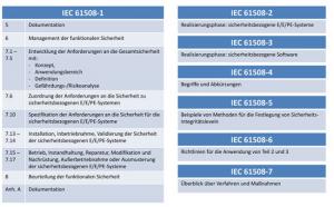 Inhalte der Normenreihe IEC 61508-x