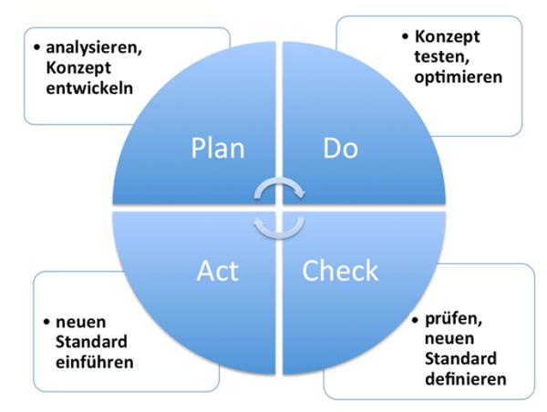 PDCA-Zyklus Qualitätsmanagement