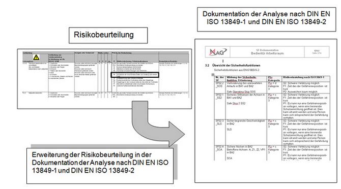 Beispiel einer Aufteilung der Risikobeurteilung