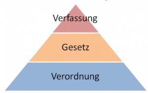 Hierarchie der zentralen Rechtsvorschriften