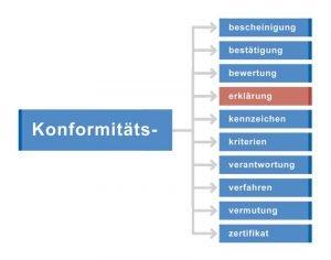 Konformität im Sinne von Übereinstimmung wird in der Fachsprache in verschiedenen Wortkombinationen verwendet.