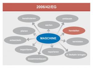 Die Maschinenrichtlinie betrifft eine Vielzahl von Prozessen im Lebenszyklus einer Maschine.