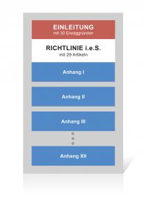 Die Maschinenrichtlinie besteht aus einer Einleitung, 29 Paragraphen und 12 Anhängen.