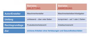 Die Begriffe Betriebsanleitung und Betriebsanweisung klingen ähnlich, haben aber einen unterschiedlichen Rechtshintergrund.