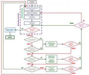 Der Prozess zur Risikominderung nach EN ISO 12100 (Bildquelle: WEKA-Business-Portal, Kommentare zur Maschinenrichtlinie, Autor: Jürgen Bialek)