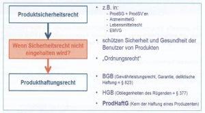 Verantwortung und Haftung der Akteure in der Produktsicherheit Quelle: WEKA-Praxislösungen: Jürgen Bialek, Inhärent sichere Konstruktion, S. 32