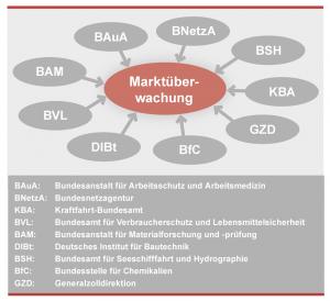 Neben der BAuA sind weitere bundesweite Organisationen und Agenturen mit ihren speziellen Kompetenzen für die Marktüberwachung zuständig.