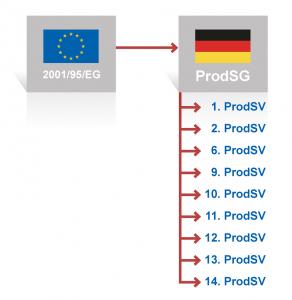 Das ProdSG mit seinen Verordnungen setzt die europäische Produktsicherheitsrichtlinie von 2001 in deutsches Recht um.
