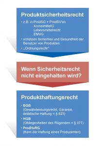 Das Produktsicherheitsrecht ist eng mit der Produkthaftung verknüpft.