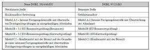 Vergleich alte und neue Druckgeräterichtlinie