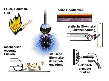 Zündquellen, die Brände oder Explosionen auslösen können