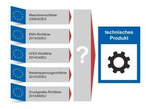 Ein technisches Produkt kann gleichzeitig in den Geltungsbereich mehrerer europäischer Richtlinien fallen.