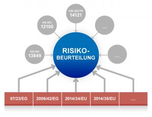 Die Rolle von Richtlinien und Normen für die Risikobeurteilung