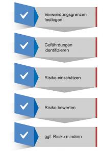 Die Vorgehensweise bei der Risikobeurteilung gemäß der Norm EN ISO 12100.