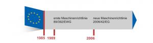 """Die Abbildung zeigt einige wichtige europäische Richtlinien, die seit 1985 nach dem """"Neuen Konzept"""" erstellt wurden."""