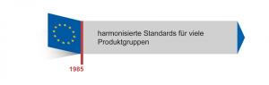"""Auch die Maschinenrichtlinie 2006/42/EG setzt das neue Konzept (""""New Approach"""") der EU um."""