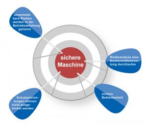 Das elementare Ziel der Maschinenrichtlinie ist die Sicherheit für den Maschinenbediener.