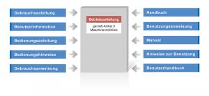 Die von der Maschinenrichtlinie geforderte Betriebsanleitung taucht unter verschiedenen Bezeichnungen auf.